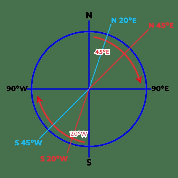 An image of a bearing diagram